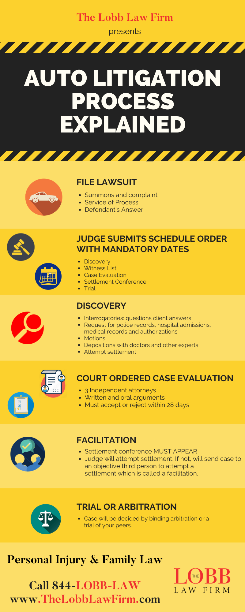 Auto Litigation Process in Michigan